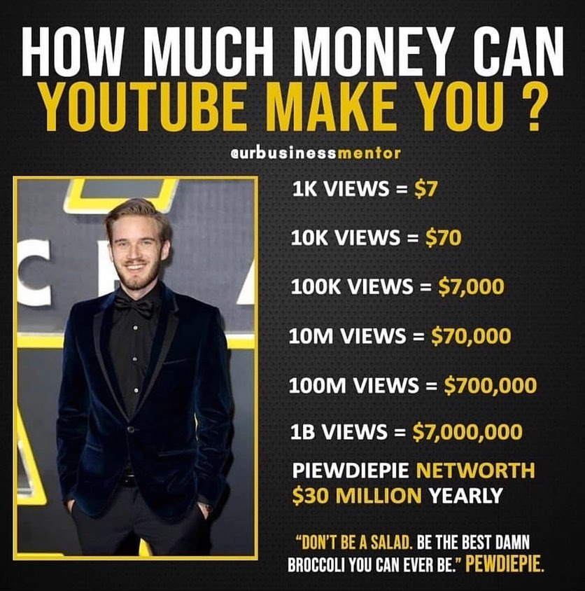 How Much Youtuber Can Make Money